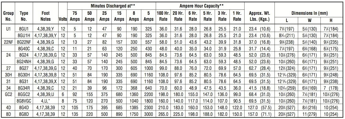 Midstate Battery-Power-Tec Specifications